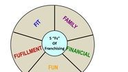 The 5 Fs of Franchising - Great Quotes in Franchising Podcast